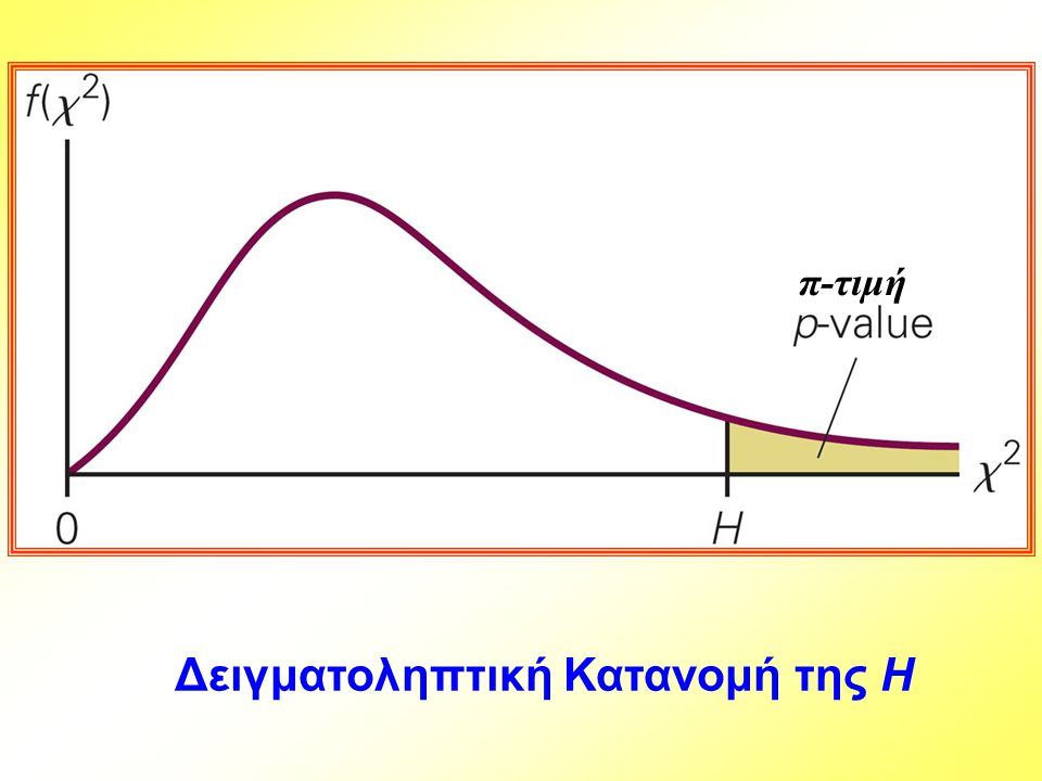 Δειγματοληπτική Κατανομή της H π-τιμή
