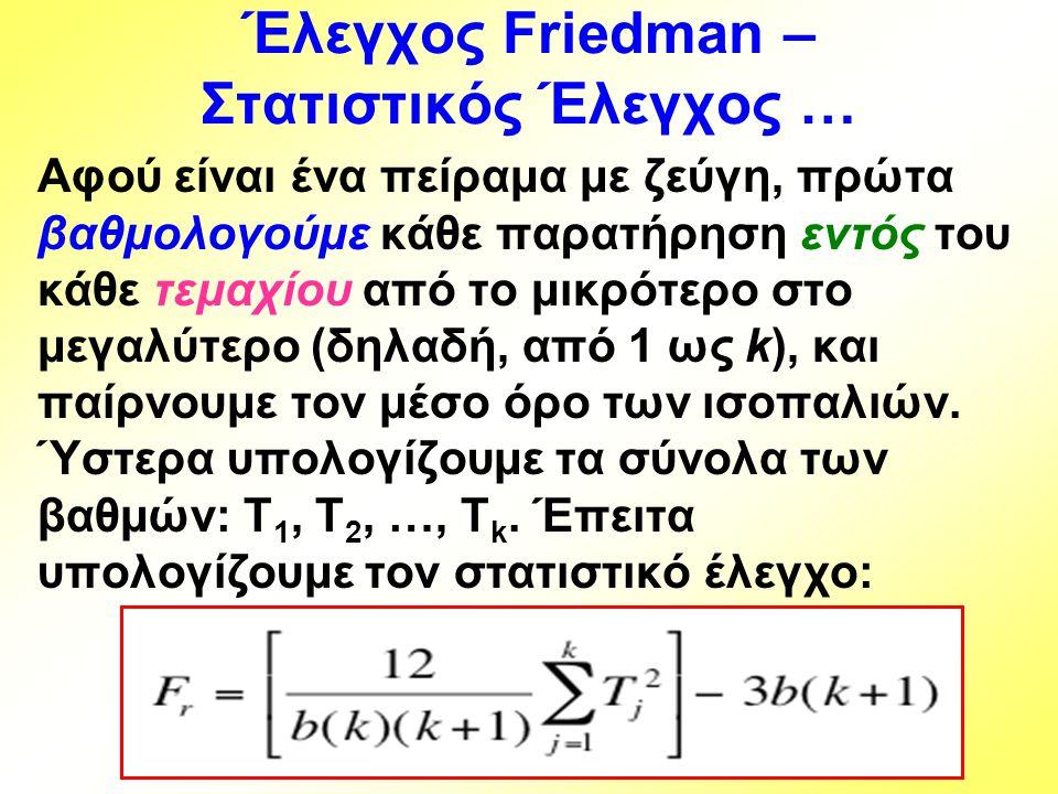 Έλεγχος Friedman – Στατιστικός Έλεγχος … Αφού είναι ένα πείραμα με ζεύγη, πρώτα βαθμολογούμε κάθε παρατήρηση εντός του κάθε τεμαχίου από το μικρότερο