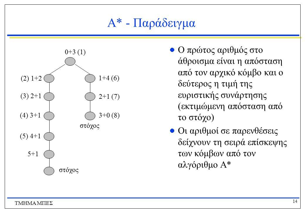 14 ΤΜΗΜΑ ΜΠΕΣ Α* - Παράδειγμα Ο πρώτος αριθμός στο άθροισμα είναι η απόσταση από τον αρχικό κόμβο και ο δεύτερος η τιμή της ευριστικής συνάρτησης (εκτ