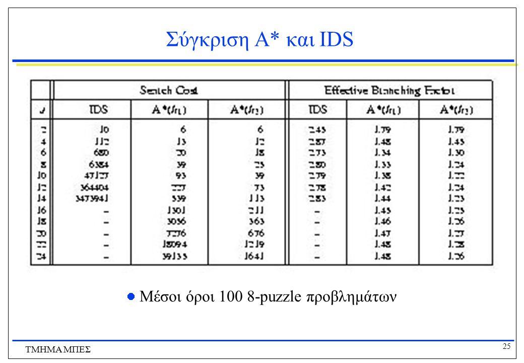 25 ΤΜΗΜΑ ΜΠΕΣ Σύγκριση Α* και IDS Μέσοι όροι 100 8-puzzle προβλημάτων