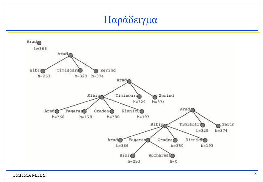 19 ΤΜΗΜΑ ΜΠΕΣ Ο Α* είναι Βέλτιστος και Πλήρης Αν το h είναι συνεπές τότε οι τιμές της f δε μειώνονται ποτέ καθώς ακολουθούμε οποιοδήποτε μονοπάτι Επίσης η ακολουθία των κόμβων που εξερευνά ο Α* είναι σε αύξουσα σειρά ανάλογα με την τιμή της f