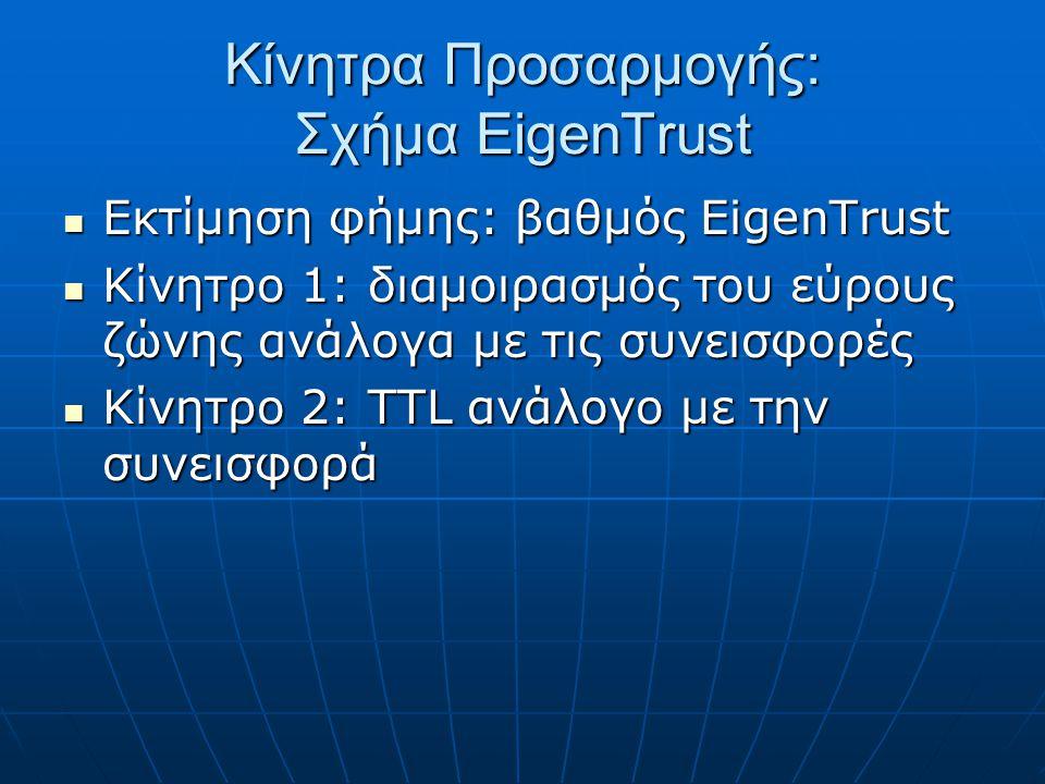 Κίνητρα Προσαρμογής: Σχήμα EigenTrust Εκτίμηση φήμης: βαθμός EigenTrust Εκτίμηση φήμης: βαθμός EigenTrust Κίνητρο 1: διαμοιρασμός του εύρους ζώνης ανάλογα με τις συνεισφορές Κίνητρο 1: διαμοιρασμός του εύρους ζώνης ανάλογα με τις συνεισφορές Κίνητρο 2: TTL ανάλογο με την συνεισφορά Κίνητρο 2: TTL ανάλογο με την συνεισφορά