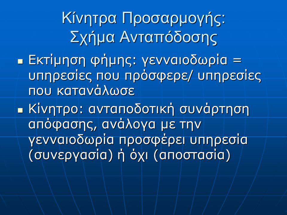 Κίνητρα Προσαρμογής: Σχήμα Ανταπόδοσης Εκτίμηση φήμης: γενναιοδωρία = υπηρεσίες που πρόσφερε/ υπηρεσίες που κατανάλωσε Εκτίμηση φήμης: γενναιοδωρία = υπηρεσίες που πρόσφερε/ υπηρεσίες που κατανάλωσε Κίνητρο: ανταποδοτική συνάρτηση απόφασης, ανάλογα με την γενναιοδωρία προσφέρει υπηρεσία (συνεργασία) ή όχι (αποστασία) Κίνητρο: ανταποδοτική συνάρτηση απόφασης, ανάλογα με την γενναιοδωρία προσφέρει υπηρεσία (συνεργασία) ή όχι (αποστασία)