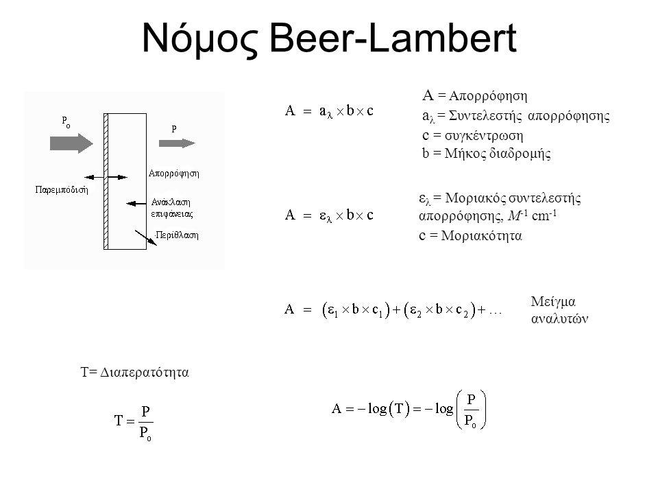 Νόμος Beer-Lambert A = Απορρόφηση a λ = Συντελεστής απορρόφησης c = συγκέντρωση b = Μήκος διαδρομής ε λ = Μοριακός συντελεστής απορρόφησης, Μ -1 cm -1