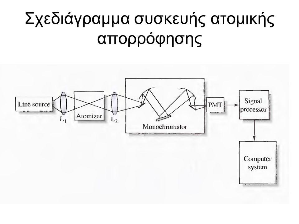 Σχεδιάγραμμα συσκευής ατομικής απορρόφησης