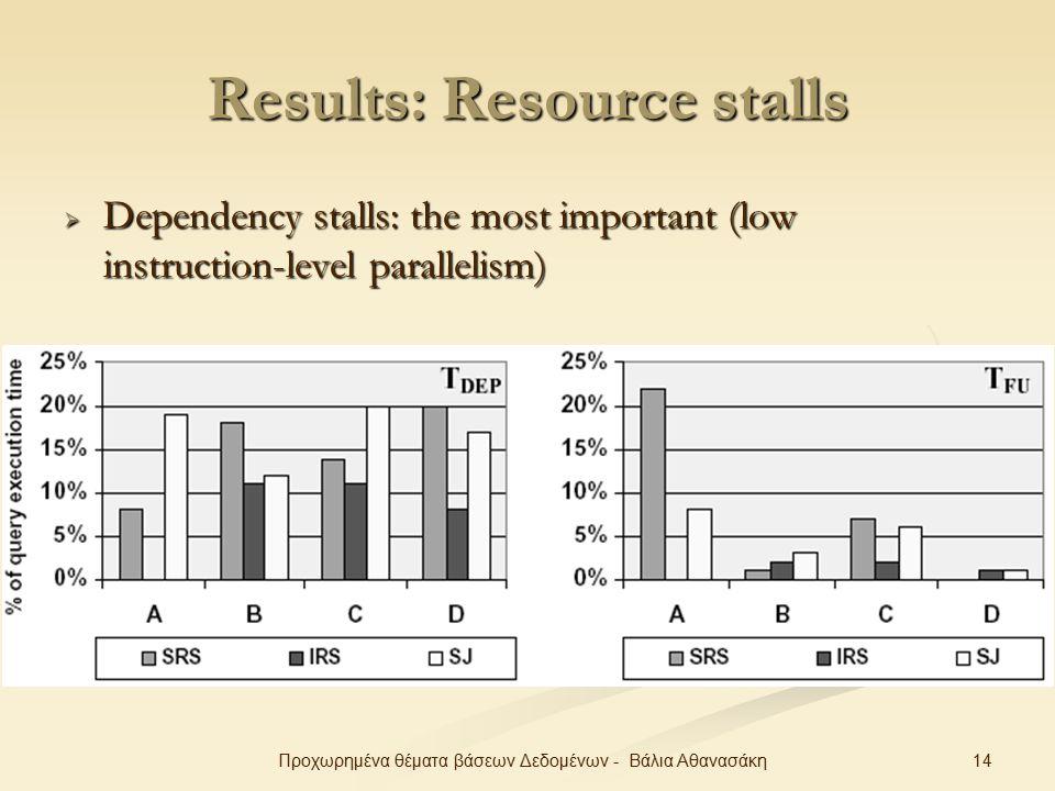 14Προχωρημένα θέματα βάσεων Δεδομένων - Βάλια Αθανασάκη Results: Resource stalls  Dependency stalls: the most important (low instruction-level parallelism)