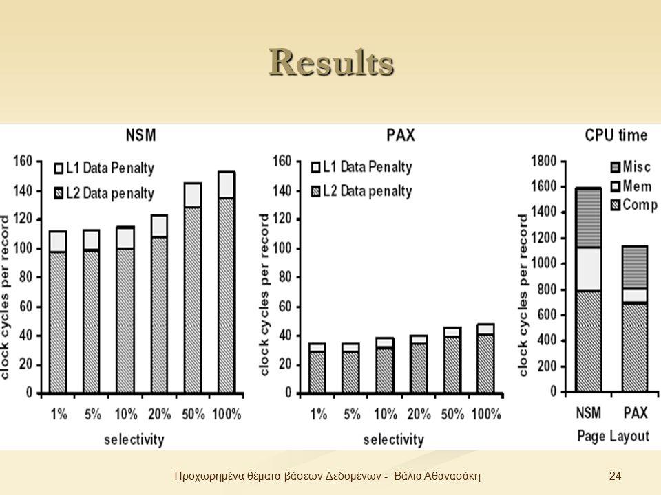 24Προχωρημένα θέματα βάσεων Δεδομένων - Βάλια Αθανασάκη Results