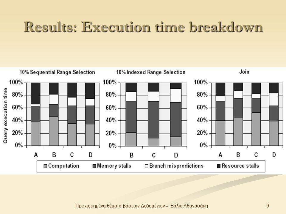 9Προχωρημένα θέματα βάσεων Δεδομένων - Βάλια Αθανασάκη Results: Execution time breakdown
