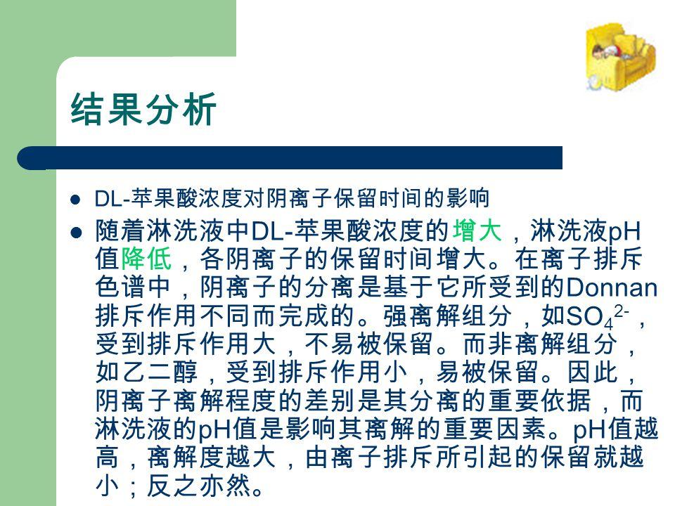 结果分析 DL- 苹果酸浓度对阴离子保留时间的影响 随着淋洗液中 DL- 苹果酸浓度的增大,淋洗液 pH 值降低,各阴离子的保留时间增大。在离子排斥 色谱中,阴离子的分离是基于它所受到的 Donnan 排斥作用不同而完成的。强离解组分,如 SO 4 2- , 受到排斥作用大,不易被保留。而非离解组分, 如乙二醇,受到排斥作用小,易被保留。因此, 阴离子离解程度的差别是其分离的重要依据,而 淋洗液的 pH 值是影响其离解的重要因素。 pH 值越 高,离解度越大,由离子排斥所引起的保留就越 小;反之亦然。