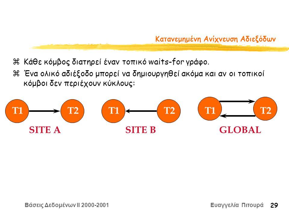 Βάσεις Δεδομένων II 2000-2001 Ευαγγελία Πιτουρά 29 Κατανεμημένη Ανίχνευση Αδιεξόδων zΚάθε κόμβος διατηρεί έναν τοπικό waits-for γράφο.