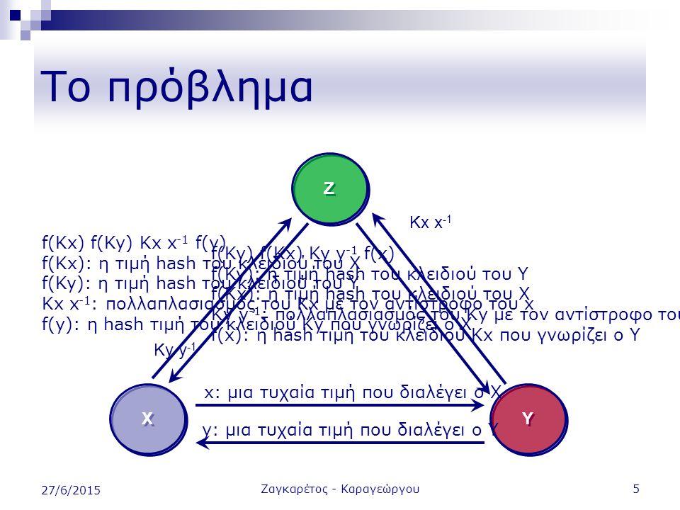 Ζαγκαρέτος - Καραγεώργου5 27/6/2015 Το πρόβλημα Χ Χ Υ Υ Ζ Ζ x: μια τυχαία τιμή που διαλέγει ο Χ y: μια τυχαία τιμή που διαλέγει ο Y f(Kx) f(Ky) Kx x -1 f(y) f(Kx): η τιμή hash του κλειδιού του Χ f(Ky): η τιμή hash του κλειδιού του Υ Κx x -1 : πολλαπλασιασμός του Κx με τον αντίστροφο του x f(y): η hash τιμή του κλειδιού Κy που γνωρίζει ο X f(Ky) f(Kx) Ky y -1 f(x) f(Ky): η τιμή hash του κλειδιού του Y f(Kx): η τιμή hash του κλειδιού του X Κy y -1 : πολλαπλασιασμός του Κy με τον αντίστροφο του y f(x): η hash τιμή του κλειδιού Κx που γνωρίζει ο Y Ky y -1 Kx x -1