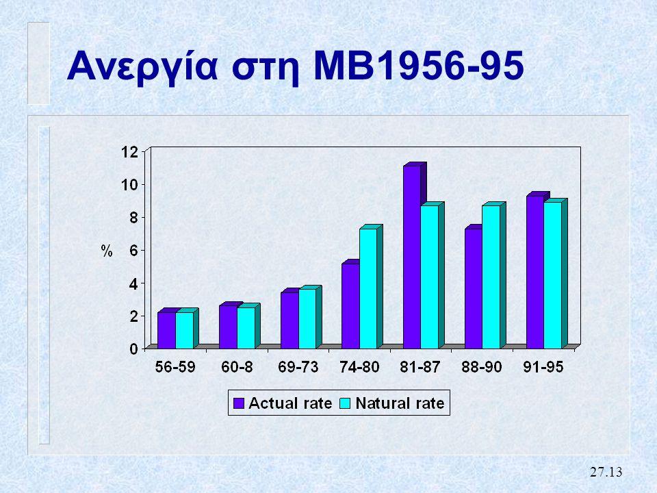 27.13 Ανεργία στη ΜΒ1956-95
