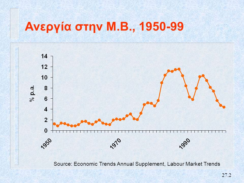 27.2 Ανεργία στην Μ.Β., 1950-99 Source: Economic Trends Annual Supplement, Labour Market Trends