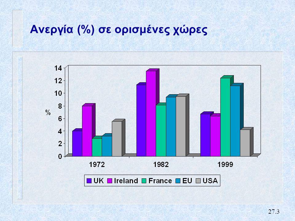 27.3 Ανεργία (%) σε ορισμένες χώρες