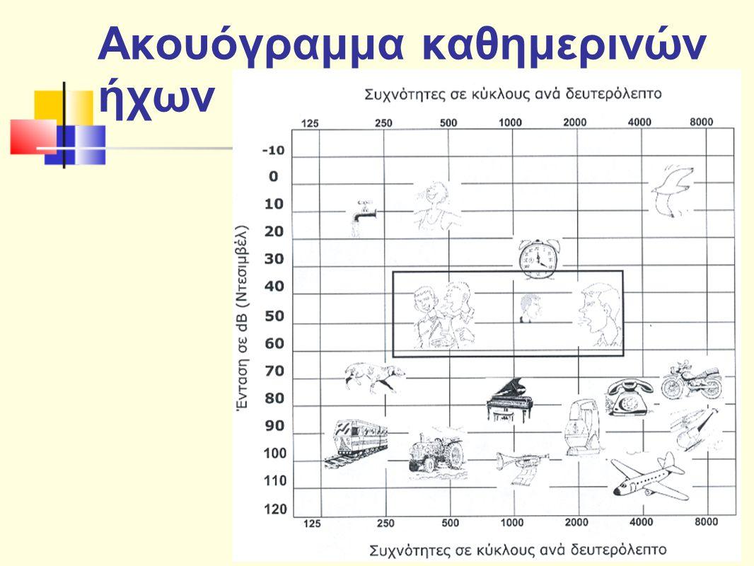 Παράγοντες για την ανάπτυξη γλώσσας Ο βαθμός της υπολειμματικής ακοής Η ηλικία εμφάνισης της απώλειας της ακοής Η αιτιολογία Η ηλικία διάγνωσης της κώφωσης Η ικανότητα των γονιών να επικοινωνούν Η δομή της οικογένειας των κωφών παιδιών Η αποδοχή της κώφωσης του παιδιού