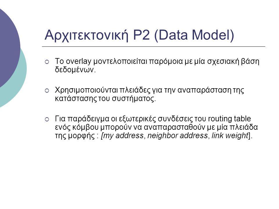 Αρχιτεκτονική P2 (Data Model)  Το overlay μοντελοποιείται παρόμοια με μία σχεσιακή βάση δεδομένων.  Χρησιμοποιούνται πλειάδες για την αναπαράσταση τ
