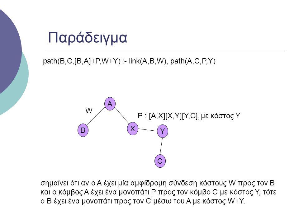 A Παράδειγμα C W B P : [A,X][X,Y][Y,C], με κόστος Y X Y path(B,C,[B,A]+P,W+Y) :- link(A,B,W), path(A,C,P,Y) σημαίνει ότι αν ο A έχει μία αμφίδρομη σύνδεση κόστους W προς τον B και ο κόμβος A έχει ένα μονοπάτι P προς τον κόμβο C με κόστος Y, τότε ο B έχει ένα μονοπάτι προς τον C μέσω του Α με κόστος W+Y.