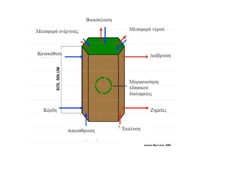 Βιοκύκλωση Μεταφορά νερού Μεταφορά ενέργειας Κατακάθιση Διάβρωση Μορφοποίηση εδαφικού διαλύματος ΚέρδηΖημείες Αποσάθρωση Έκπλυση