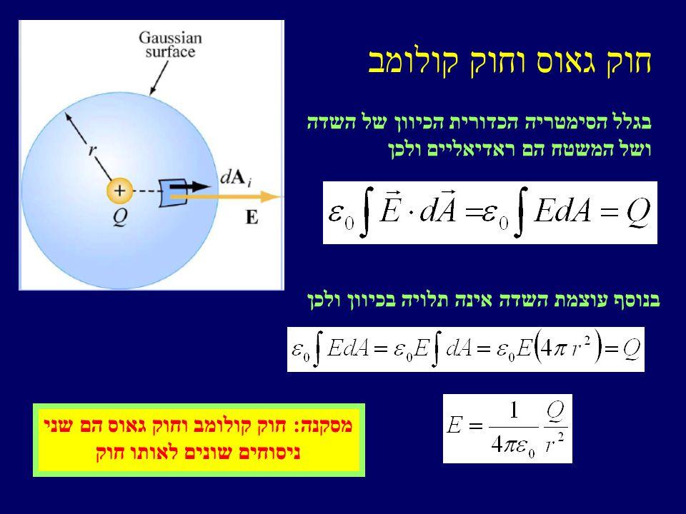 חוק גאוס וחוק קולומב בגלל הסימטריה הכדורית הכיוון של השדה ושל המשטח הם ראדיאליים ולכן בנוסף עוצמת השדה אינה תלויה בכיוון ולכן מסקנה: חוק קולומב וחוק גאוס הם שני ניסוחים שונים לאותו חוק