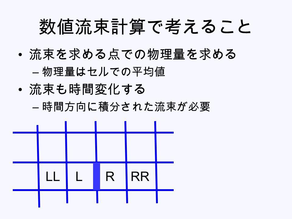 数値流束計算で考えること 流束を求める点での物理量を求める – 物理量はセルでの平均値 流束も時間変化する – 時間方向に積分された流束が必要 RRRLLL