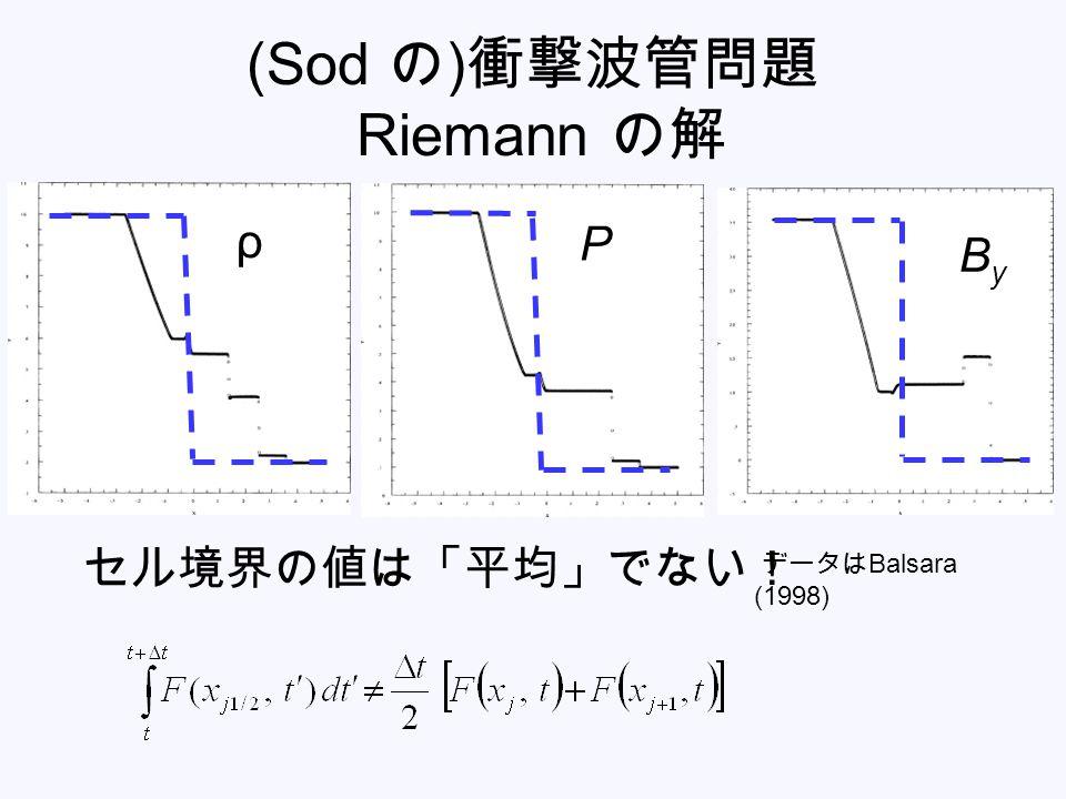 (Sod の ) 衝撃波管問題 Riemann の解 ρ P ByBy データは Balsara (1998) セル境界の値は「平均」でない!