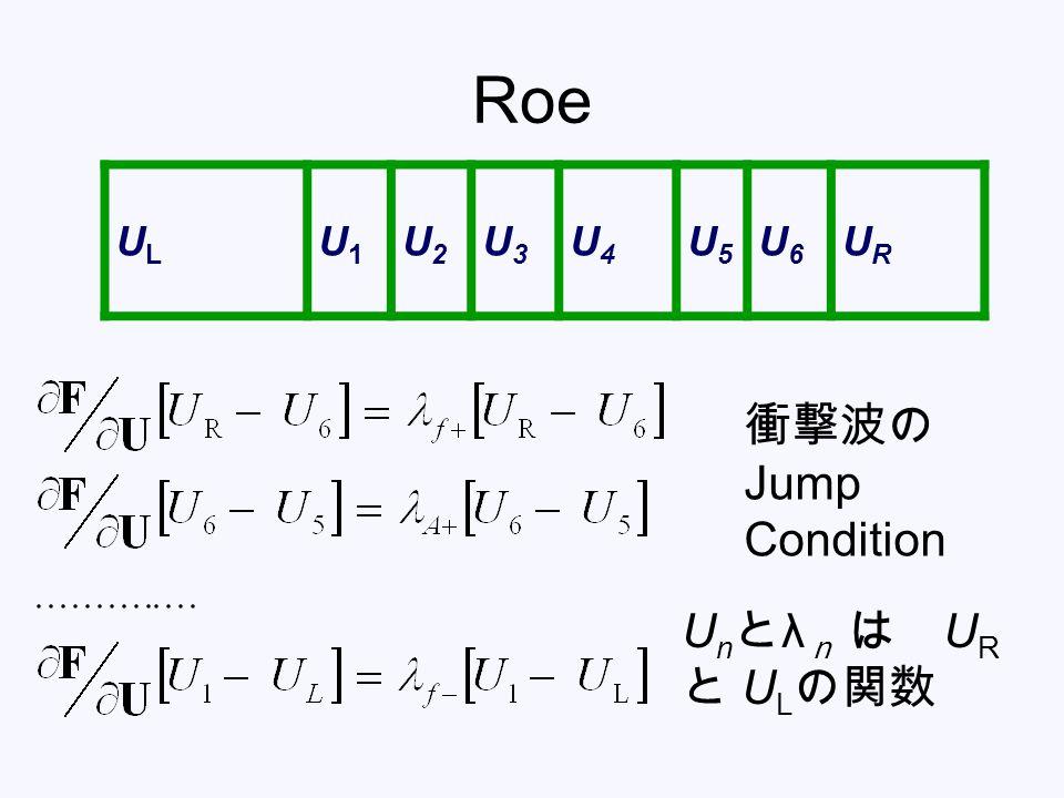 Roe ULUL U1U1 U2U2 U3U3 U4U4 U5U5 U6U6 URUR 衝撃波の Jump Condition U n と λ n は U R と U L の関数