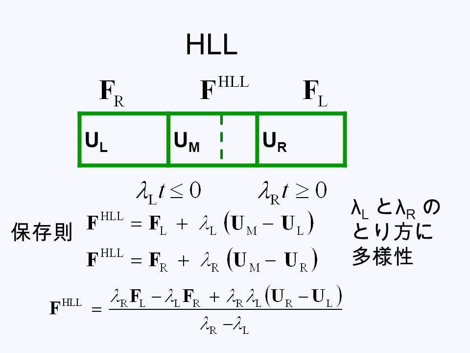 HLL 保存則 ULUL UMUM URUR λ L と λ R の とり方に 多様性
