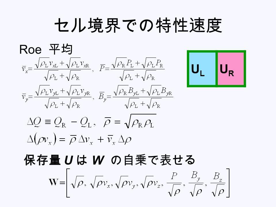 セル境界での特性速度 ULUL URUR Roe 平均 保存量 U は W の自乗で表せる