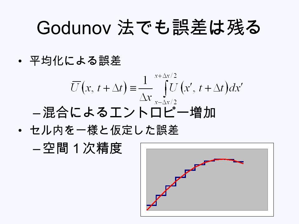 Godunov 法でも誤差は残る 平均化による誤差 – 混合によるエントロピー増加 セル内を一様と仮定した誤差 – 空間1次精度