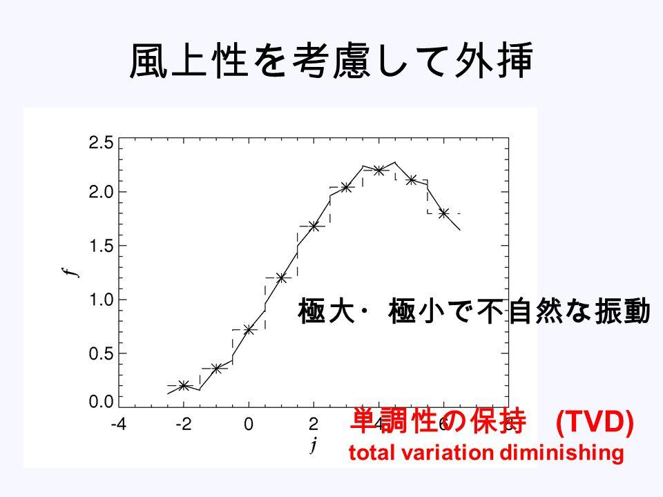 風上性を考慮して外挿 極大・極小で不自然な振動 単調性の保持 (TVD) total variation diminishing