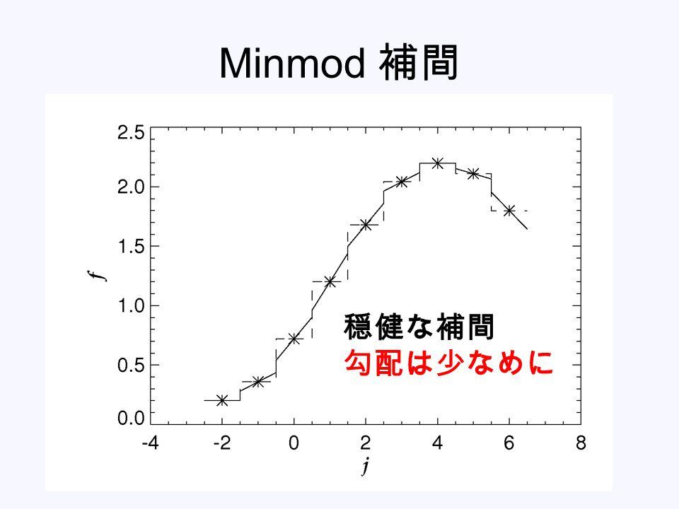 Minmod 補間 穏健な補間 勾配は少なめに