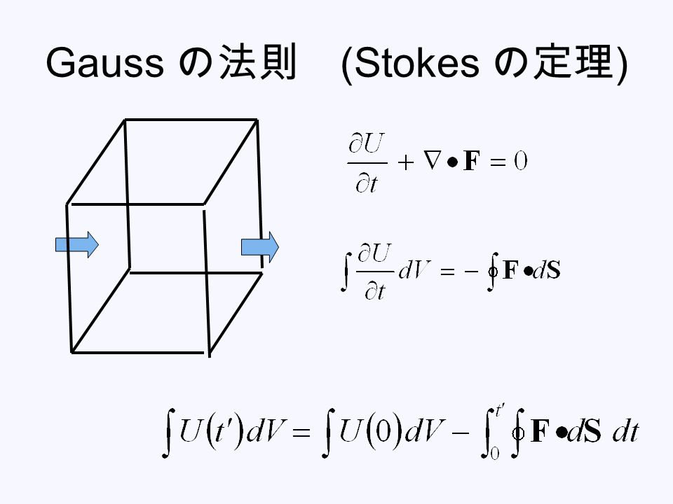 Gauss の法則 (Stokes の定理 )