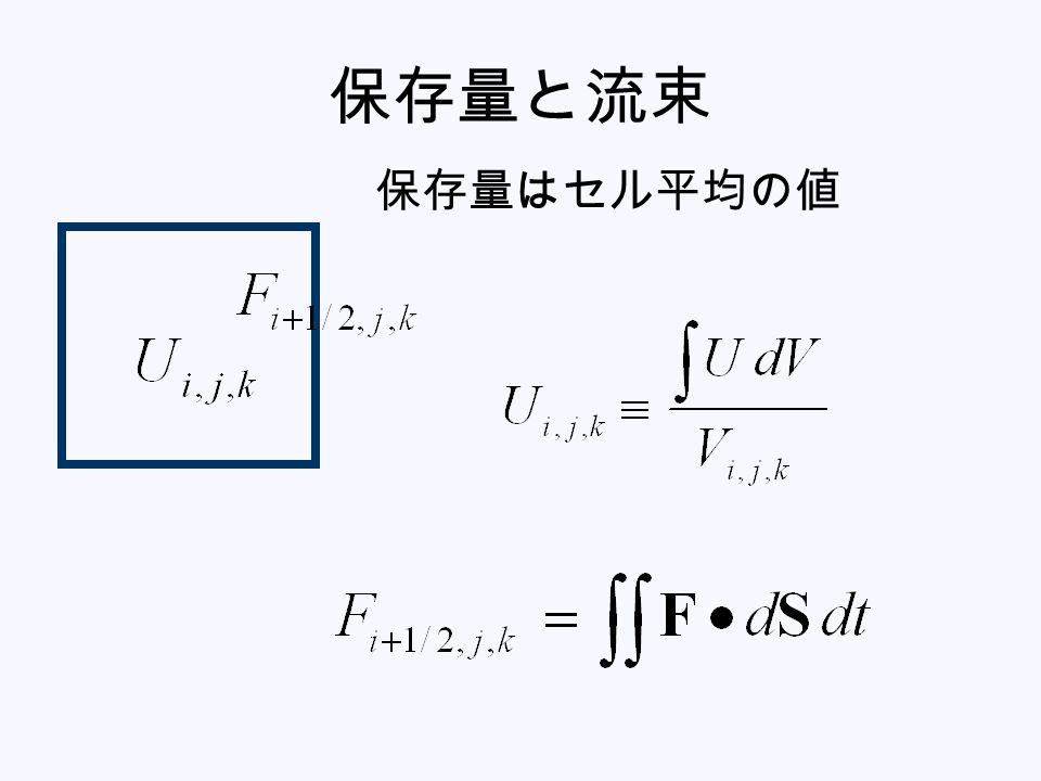 HLL 系では付加条件が必要 波の分解が不十分なので、整合条件だけ では足りない。 付加的な条件が必要 特性速度を大きめにとると、密度・圧力 が正に保たれる (cf. Miyoshi et al.)