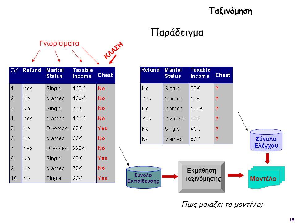 18 ΚΛΑΣΗ Σύνολο Ελέγχου Σύνολο Εκπαίδευσης Μοντέλο Εκμάθηση Ταξινόμησης Ταξινόμηση Παράδειγμα Γνωρίσματα Πως μοιάζει το μοντέλο;
