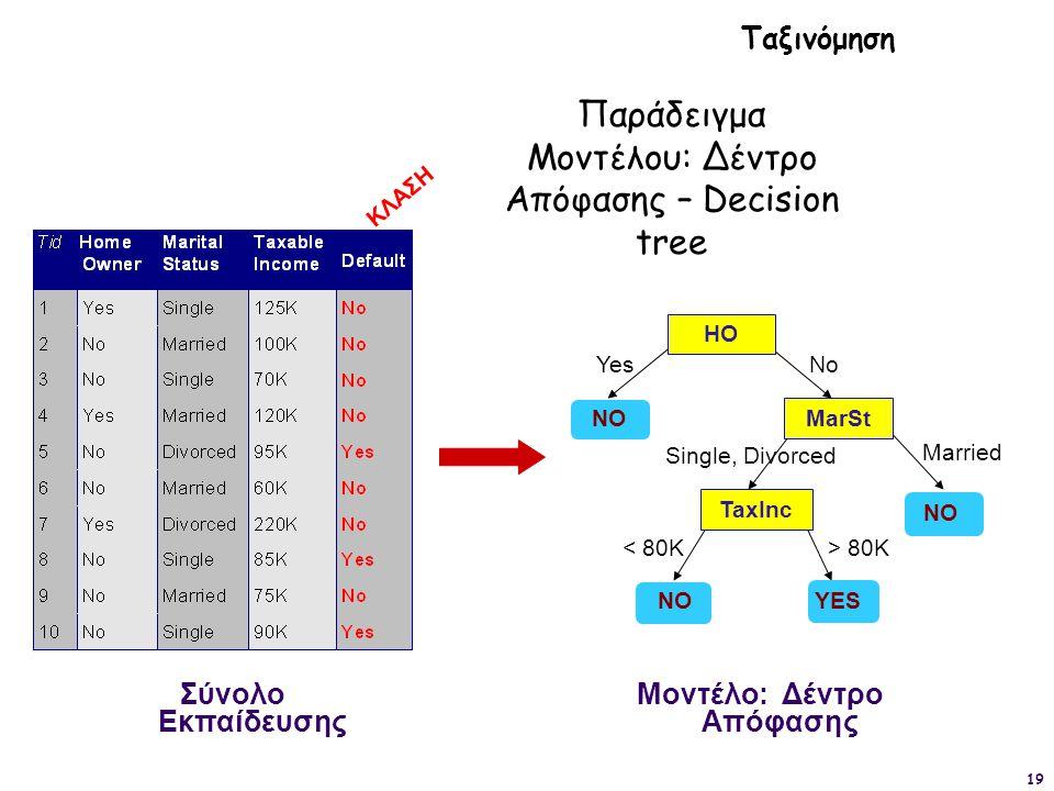 19 ΚΛΑΣΗ HO MarSt TaxInc YES NO YesNo Married Single, Divorced < 80K> 80K Σύνολο Εκπαίδευσης Μοντέλο: Δέντρο Απόφασης Ταξινόμηση Παράδειγμα Μοντέλου: