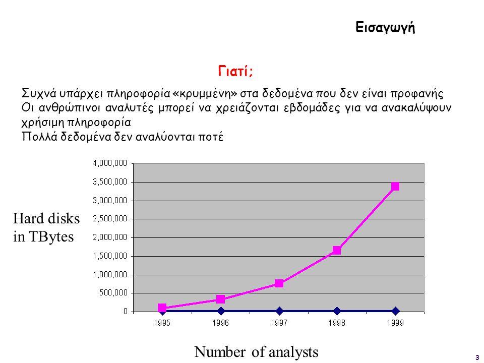 3 Ηard disks in TBytes Number of analysts Γιατί; Συχνά υπάρχει πληροφορία «κρυμμένη» στα δεδομένα που δεν είναι προφανής Οι ανθρώπινοι αναλυτές μπορεί