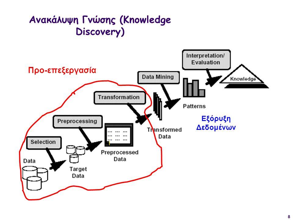 9 Ανακάλυψη Γνώσης (Knowledge Discovery) ΠΡΟ-ΕΠΕΞΕΡΓΑΣΙΑ  Data Cleaning – Καθαρισμός Δεδομένων  Data Integration – Ενοποίηση Δεδομένων  Data Transformation – Μετασχηματισμοί Δεδομένων ΕΞΟΡΥΞΗ ΔΕΔΟΜΕΝΩΝ ΑΝΑΠΑΡΑΣΤΑΣΗ