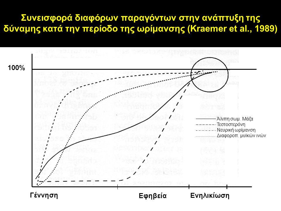 Συνεισφορά διαφόρων παραγόντων στην ανάπτυξη της δύναμης κατά την περίοδο της ωρίμανσης (Kraemer et al., 1989) Άλιπη σωμ. Μάζα Τεστοστερόνη Νευρική ωρ
