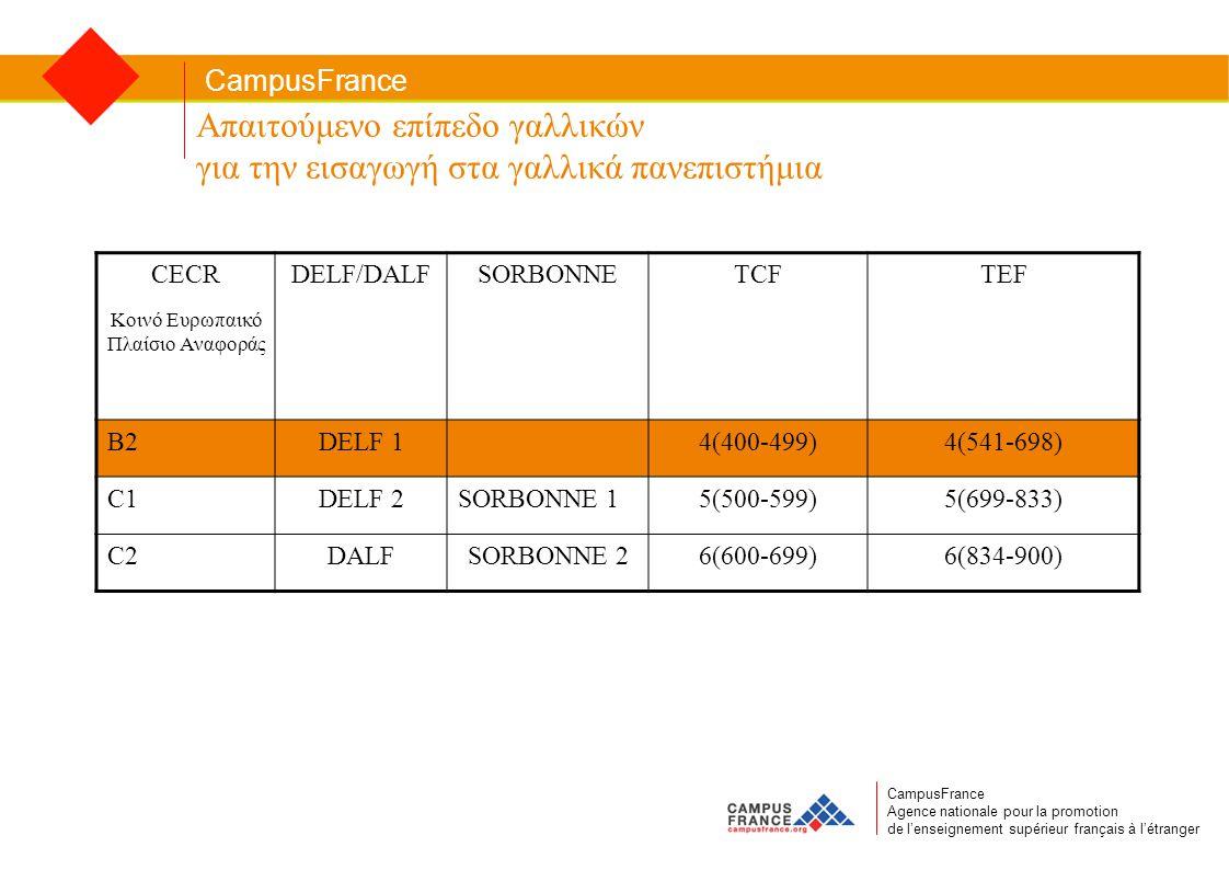CampusFrance CampusFrance Agence nationale pour la promotion de l'enseignement supérieur français à l'étranger Απαιτούμενο επίπεδο γαλλικών για την εισαγωγή στα γαλλικά πανεπιστήμια CECR Κοινό Ευρωπαικό Πλαίσιο Αναφοράς DELF/DALFSORBONNETCFTEF B2DELF 14(400-499)4(541-698) C1DELF 2SORBONNE 15(500-599)5(699-833) C2DALFSORBONNE 26(600-699)6(834-900)