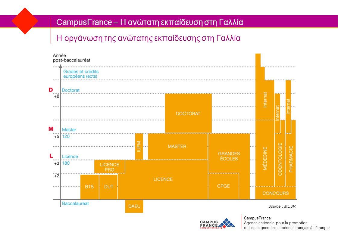 Η οργάνωση της ανώτατης εκπαίδευσης στη Γαλλία CampusFrance Agence nationale pour la promotion de l'enseignement supérieur français à l'étranger CampusFrance – Η ανώτατη εκπαίδευση στη Γαλλία Source : MESR