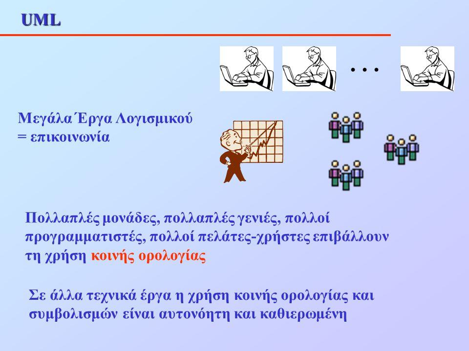 Συσχετίσεις ως Ιδιότητες Έστω το ακόλουθο διάγραμμα της συσχέτισης 'ένα Μάθημα προσφέρεται ως Τάξη' Τι σημαίνει ότι δύο αντικείμενα συσχετίζονται .