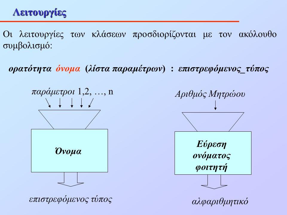 Λειτουργίες Οι λειτουργίες των κλάσεων προσδιορίζονται με τον ακόλουθο συμβολισμό: ορατότητα όνομα (λίστα παραμέτρων) : επιστρεφόμενος_τύπος Όνομα παρ