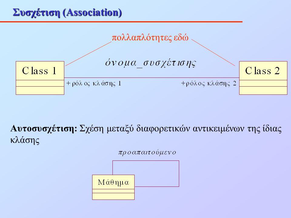 Συσχέτιση (Association) πολλαπλότητες εδώ Αυτοσυσχέτιση: Σχέση μεταξύ διαφορετικών αντικειμένων της ίδιας κλάσης