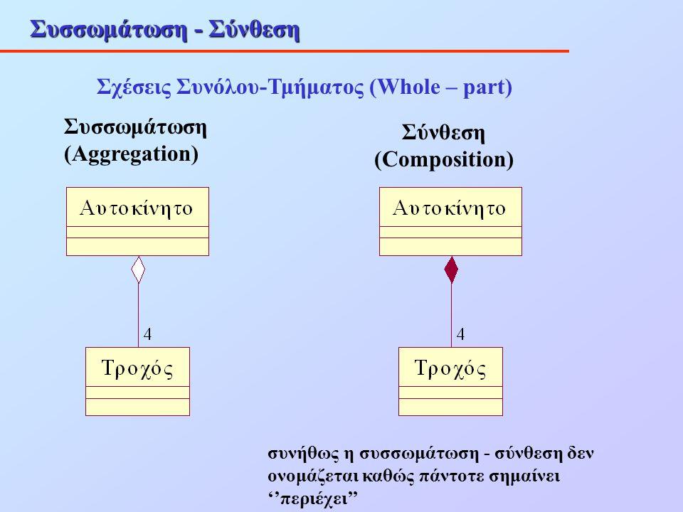 Συσσωμάτωση - Σύνθεση Σχέσεις Συνόλου-Τμήματος (Whole – part) Συσσωμάτωση (Aggregation) Σύνθεση (Composition) συνήθως η συσσωμάτωση - σύνθεση δεν ονομ