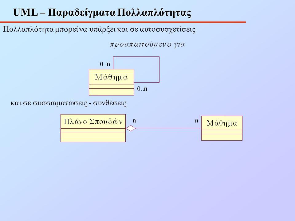 UML – Παραδείγματα Πολλαπλότητας Πολλαπλότητα μπορεί να υπάρξει και σε αυτοσυσχετίσεις και σε συσσωματώσεις - συνθέσεις