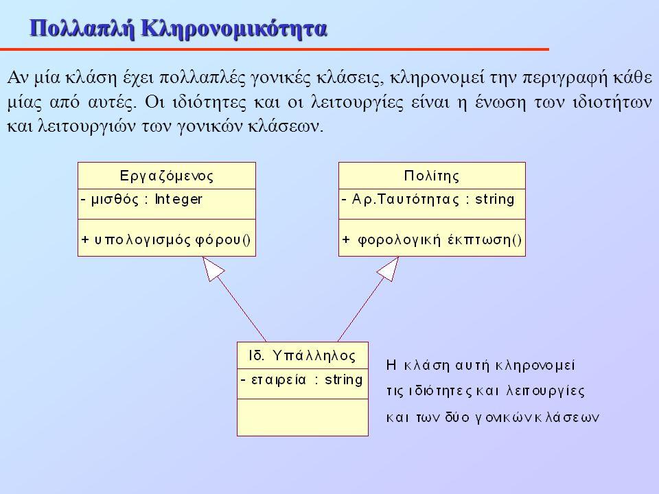 Πολλαπλή Κληρονομικότητα Αν μία κλάση έχει πολλαπλές γονικές κλάσεις, κληρονομεί την περιγραφή κάθε μίας από αυτές. Οι ιδιότητες και οι λειτουργίες εί
