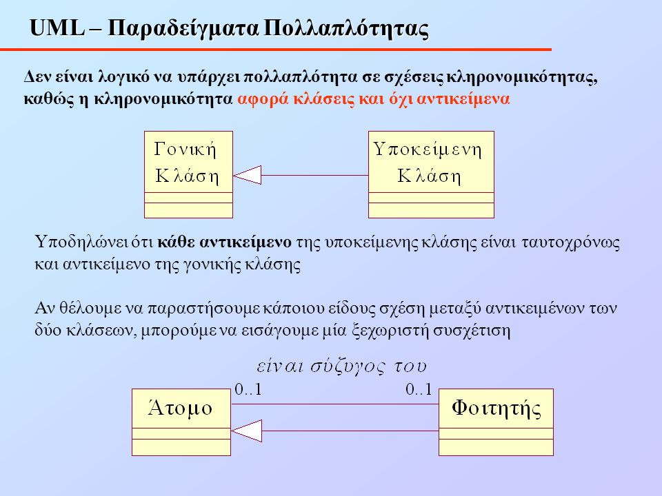 UML – Παραδείγματα Πολλαπλότητας Δεν είναι λογικό να υπάρχει πολλαπλότητα σε σχέσεις κληρονομικότητας, καθώς η κληρονομικότητα αφορά κλάσεις και όχι α