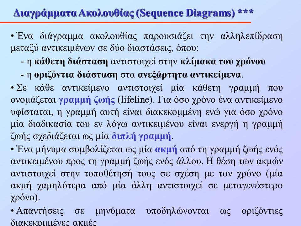 Διαγράμματα Ακολουθίας (Sequence Diagrams) *** Ένα διάγραμμα ακολουθίας παρουσιάζει την αλληλεπίδραση μεταξύ αντικειμένων σε δύο διαστάσεις, όπου: - η