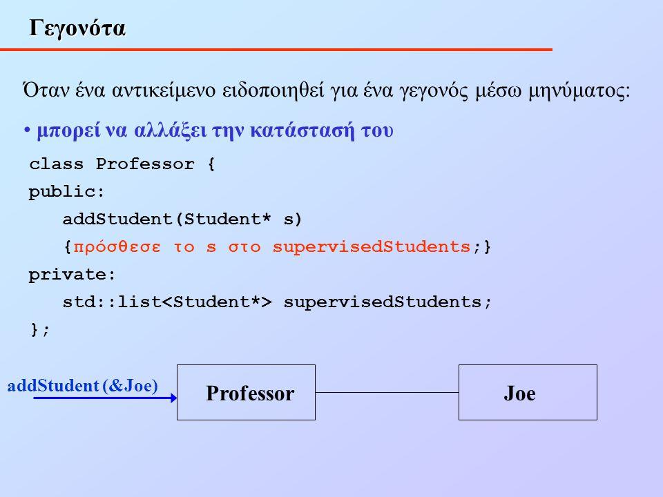 Γεγονότα Όταν ένα αντικείμενο ειδοποιηθεί για ένα γεγονός μέσω μηνύματος: μπορεί να αλλάξει την κατάστασή του class Professor { public: addStudent(Stu
