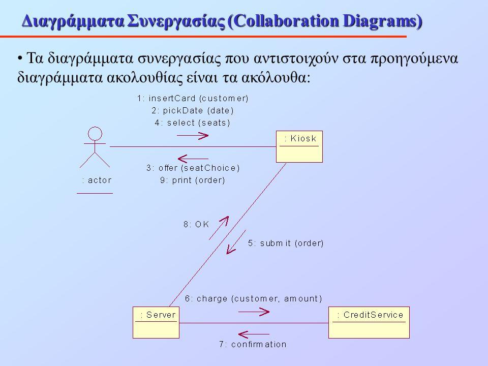 Διαγράμματα Συνεργασίας (Collaboration Diagrams) Τα διαγράμματα συνεργασίας που αντιστοιχούν στα προηγούμενα διαγράμματα ακολουθίας είναι τα ακόλουθα: